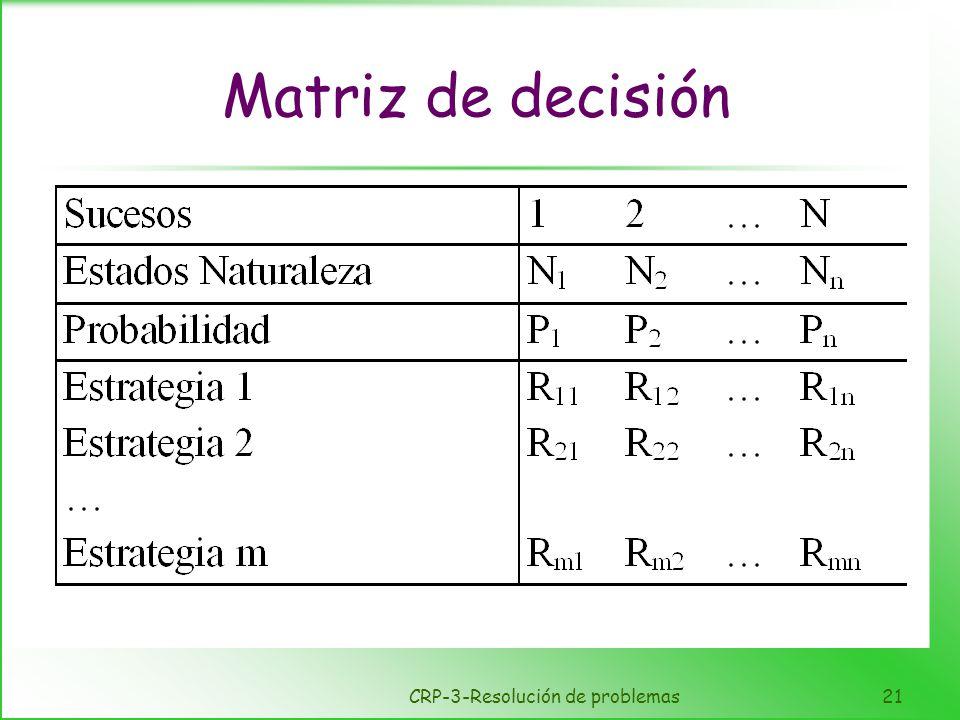 CRP-3-Resolución de problemas21 Matriz de decisión