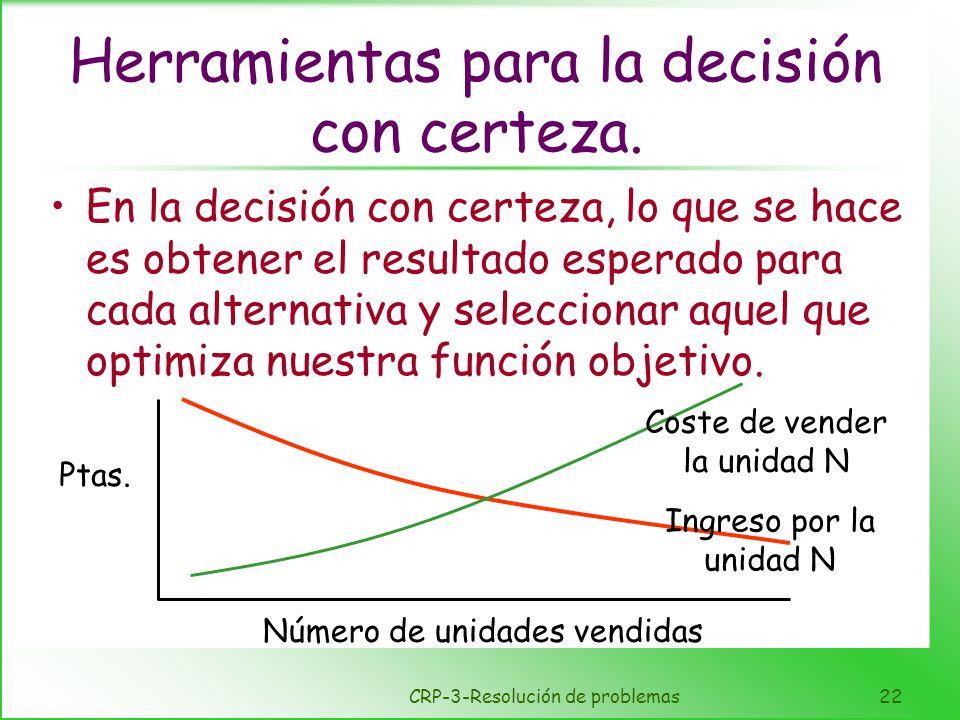 CRP-3-Resolución de problemas22 Herramientas para la decisión con certeza. En la decisión con certeza, lo que se hace es obtener el resultado esperado