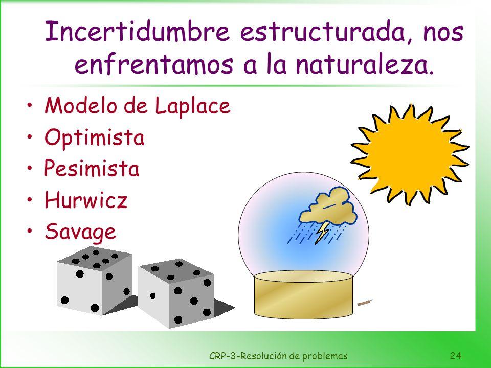 CRP-3-Resolución de problemas24 Incertidumbre estructurada, nos enfrentamos a la naturaleza. Modelo de Laplace Optimista Pesimista Hurwicz Savage