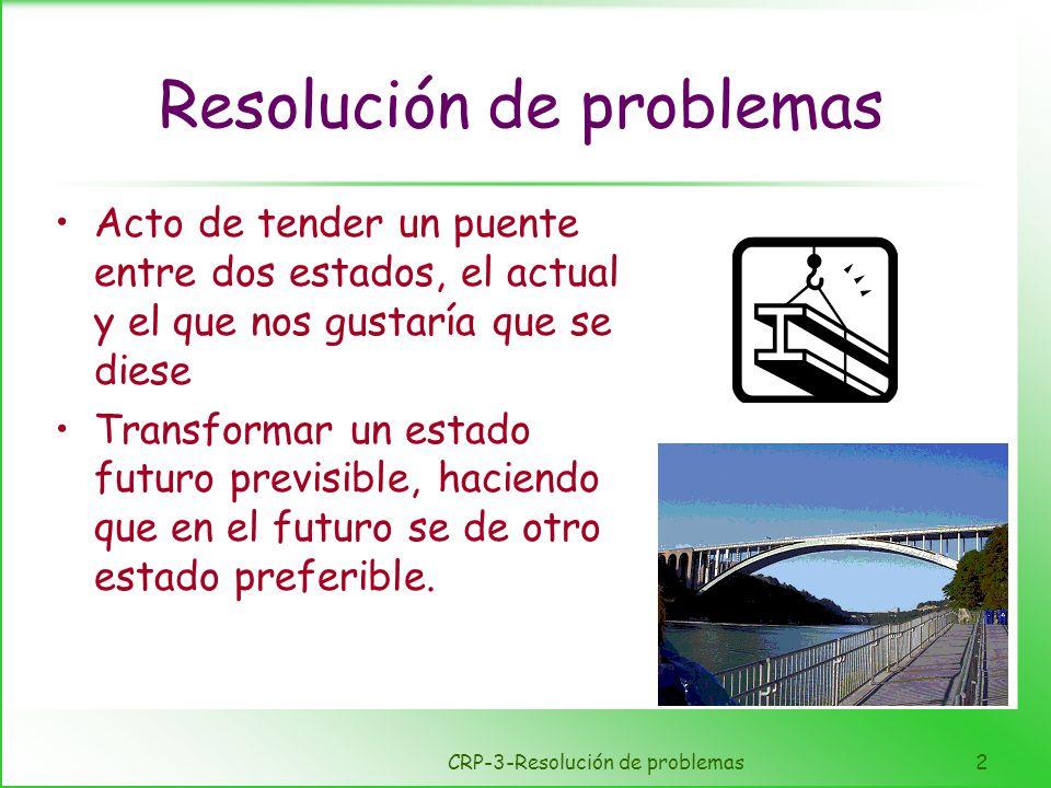 CRP-3-Resolución de problemas2 Resolución de problemas Acto de tender un puente entre dos estados, el actual y el que nos gustaría que se diese Transf