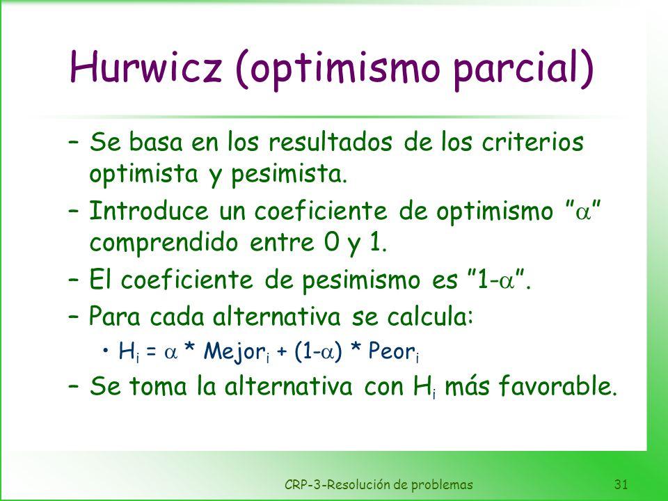 CRP-3-Resolución de problemas31 Hurwicz (optimismo parcial) –Se basa en los resultados de los criterios optimista y pesimista. –Introduce un coeficien