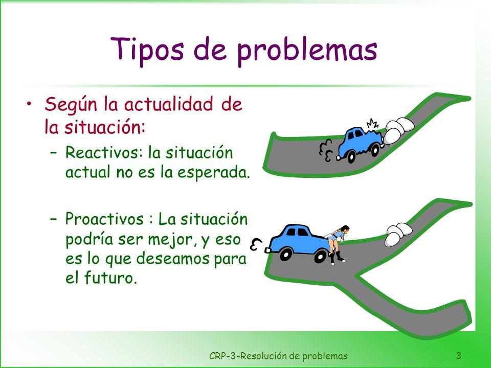 CRP-3-Resolución de problemas3 Tipos de problemas Según la actualidad de la situación: –Reactivos: la situación actual no es la esperada. –Proactivos