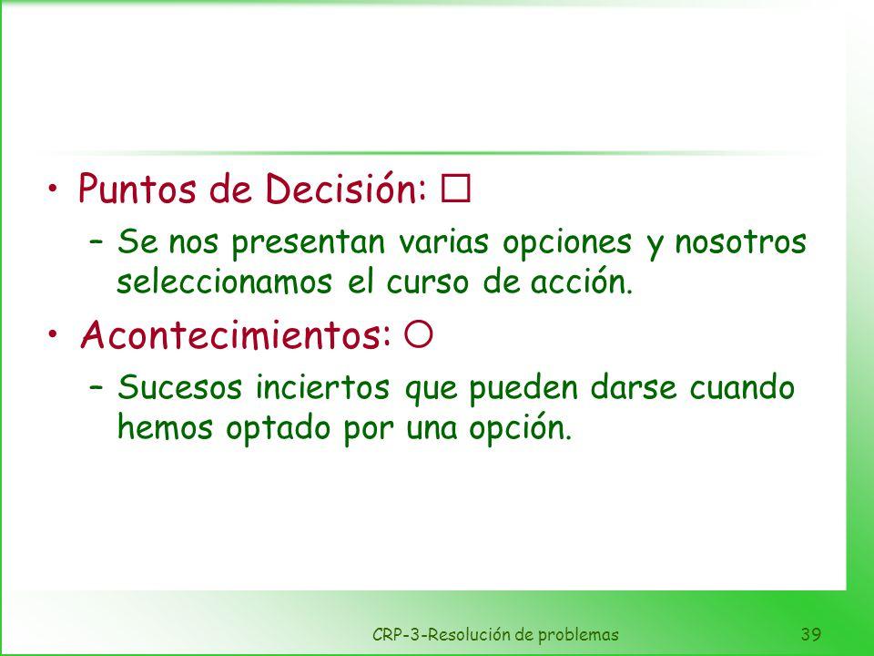 CRP-3-Resolución de problemas39 Puntos de Decisión: –Se nos presentan varias opciones y nosotros seleccionamos el curso de acción. Acontecimientos: –S