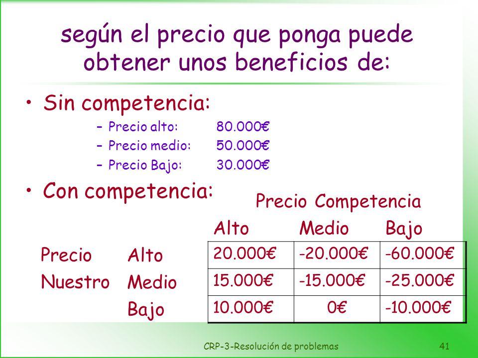 CRP-3-Resolución de problemas41 según el precio que ponga puede obtener unos beneficios de: Sin competencia: –Precio alto:80.000 –Precio medio:50.000