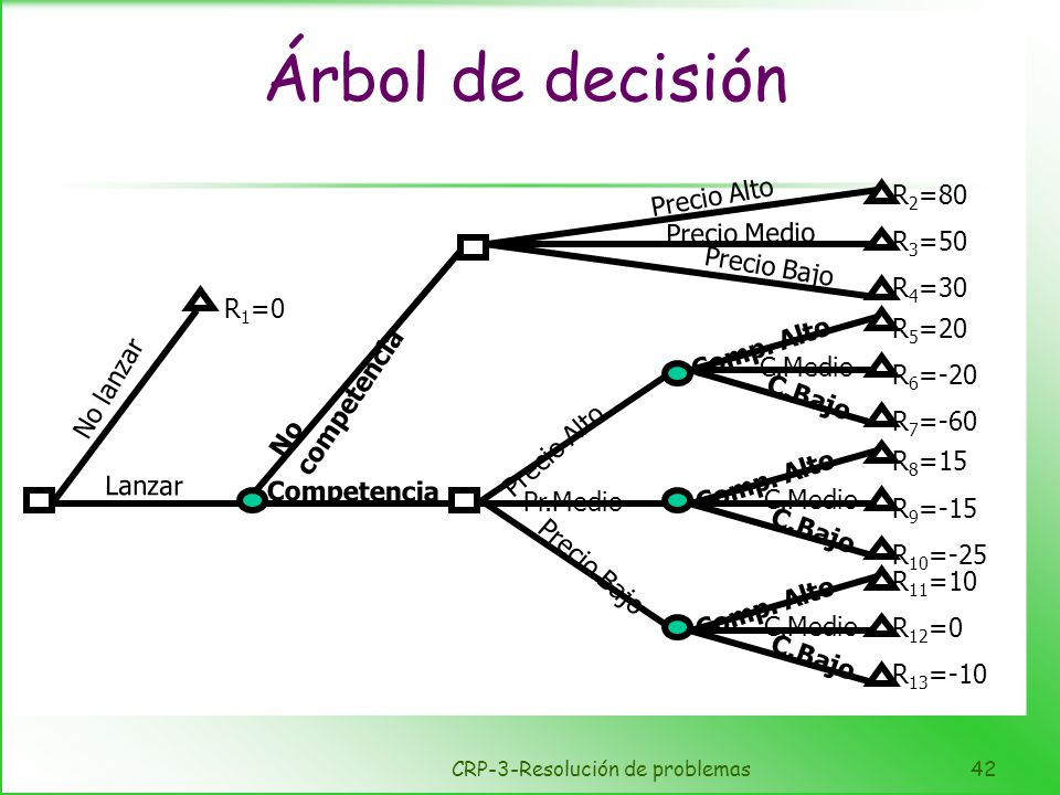CRP-3-Resolución de problemas42 Árbol de decisión Precio Alto Precio Medio Precio Bajo Precio Alto Comp. Alto C.Medio C.Bajo Comp. Alto C.Medio C.Bajo