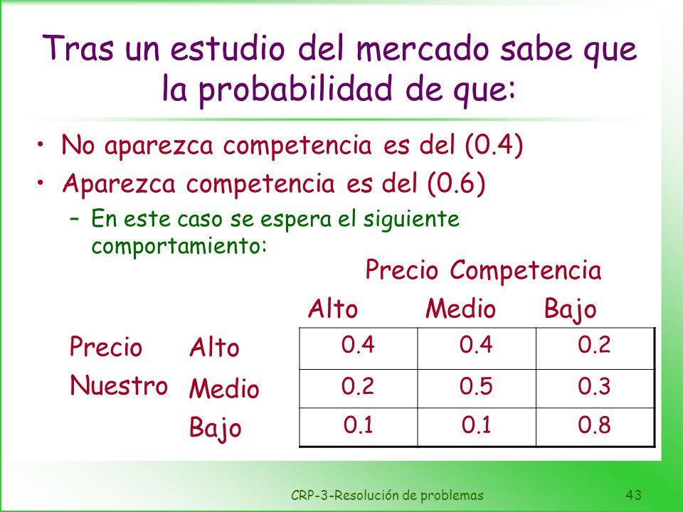 CRP-3-Resolución de problemas43 Tras un estudio del mercado sabe que la probabilidad de que: No aparezca competencia es del (0.4) Aparezca competencia