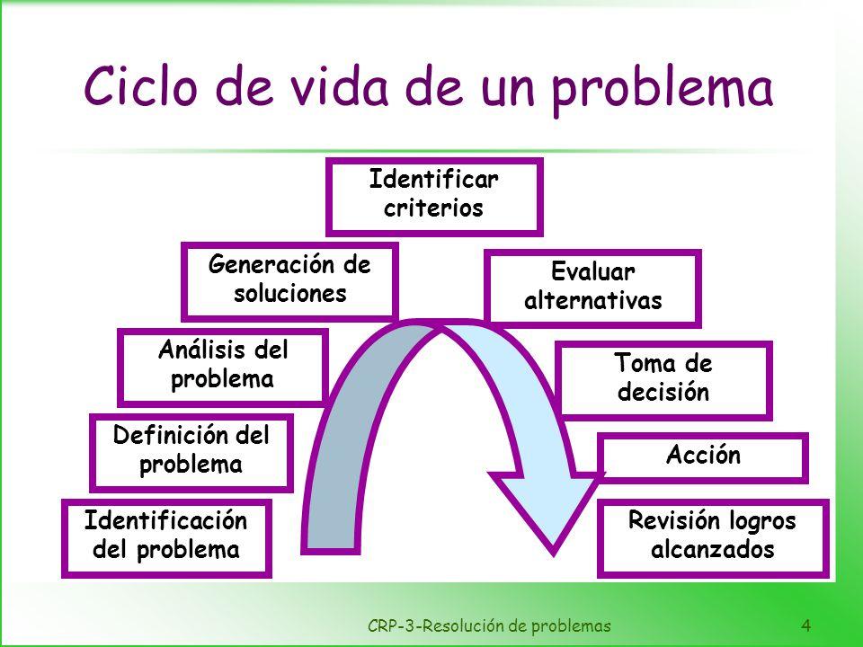 CRP-3-Resolución de problemas4 Ciclo de vida de un problema Identificación del problema Definición del problema Generación de soluciones Acción Revisi