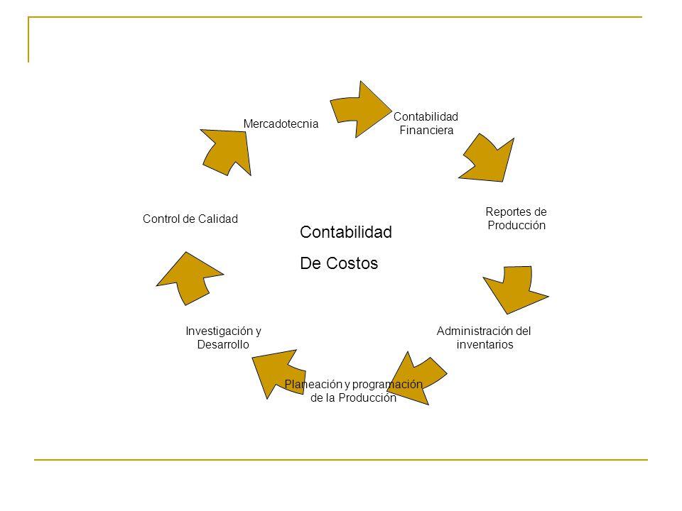 Contabilidad Financiera Reportes de Producción Administración del inventarios Planeación y programación de la Producción Investigación y Desarrollo Co