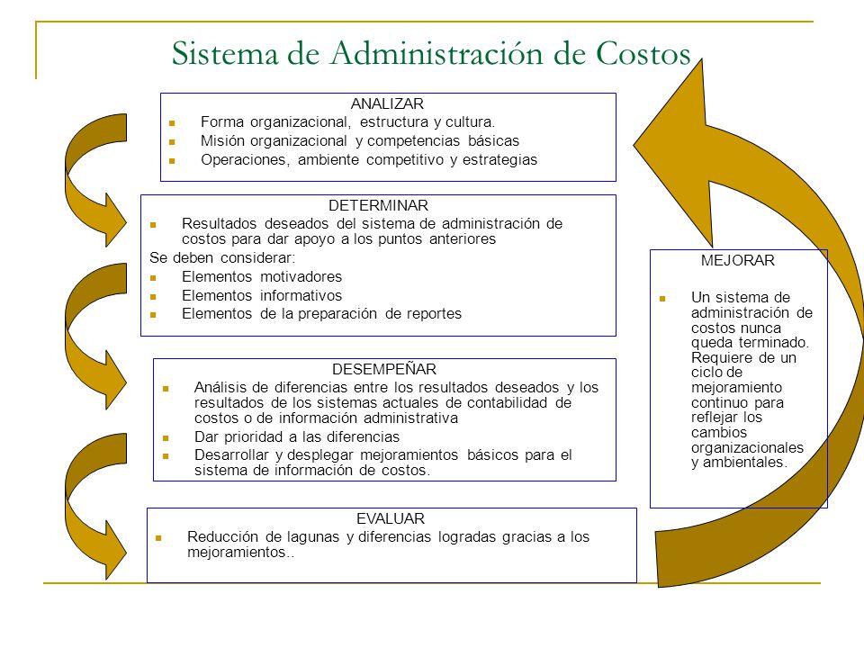 Sistema de Administración de Costos ANALIZAR Forma organizacional, estructura y cultura. Misión organizacional y competencias básicas Operaciones, amb