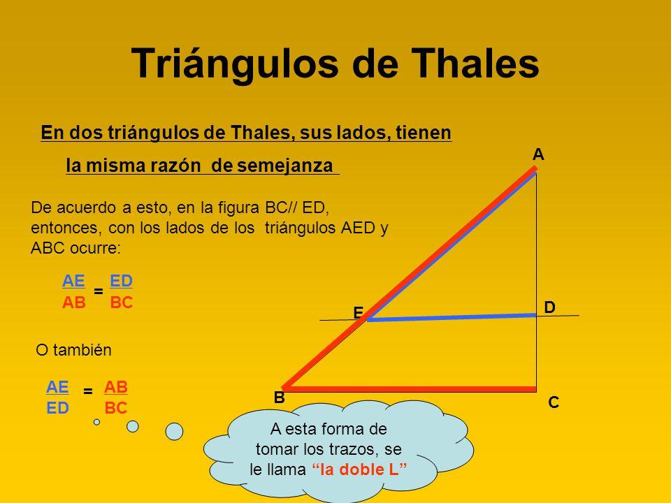 Triángulos de Thales En dos triángulos de Thales, sus lados, tienen la misma razón de semejanza B C A D E De acuerdo a esto, en la figura BC// ED, ent