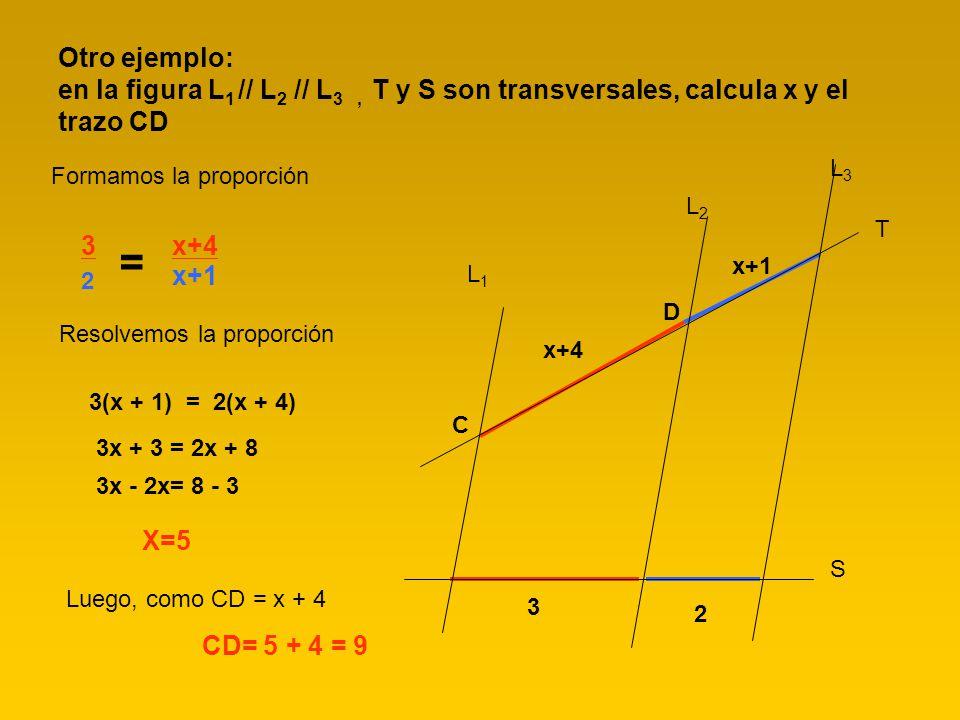 Otro ejemplo: en la figura L 1 // L 2 // L 3, T y S son transversales, calcula x y el trazo CD Formamos la proporción 3 2 = x+4 x+1 Resolvemos la prop