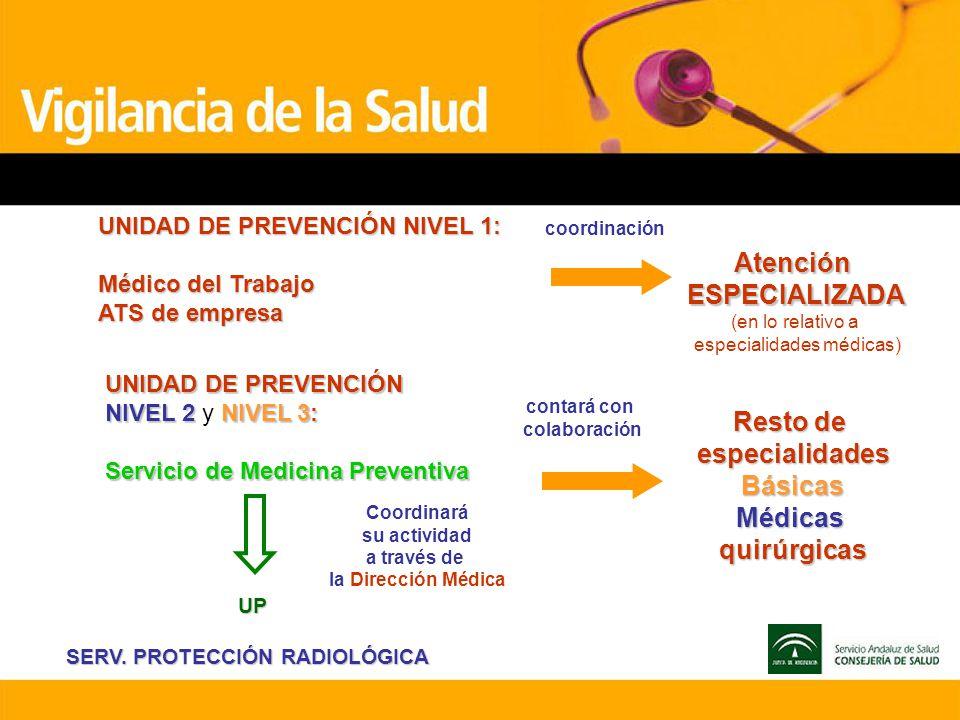 UNIDAD DE PREVENCIÓN NIVEL 1: Médico del Trabajo ATS de empresa coordinación AtenciónESPECIALIZADA (en lo relativo a especialidades médicas) UNIDAD DE