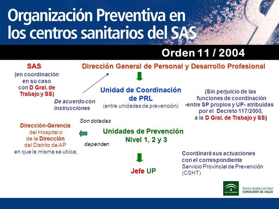 Orden 11 / 2004 SAS Dirección General de Personal y Desarrollo Profesional Unidad de Coordinación de PRL (entre unidades de prevención) Unidades de Pr