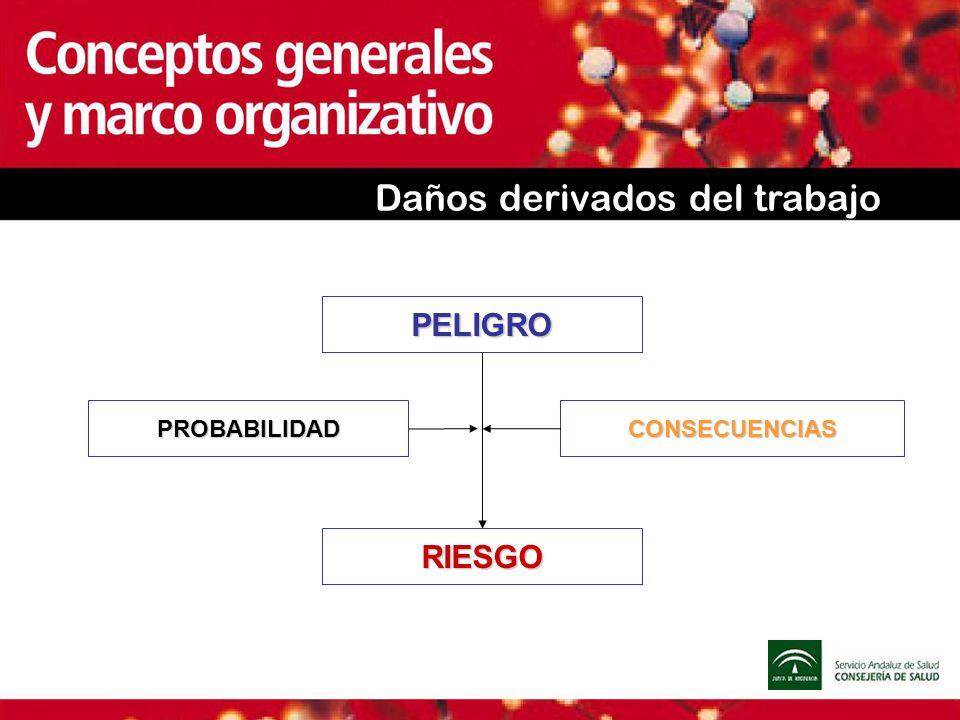 Daños derivados del trabajo PELIGRO RIESGO CONSECUENCIASPROBABILIDAD