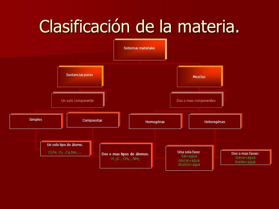 Clasificación de la materia. Sistemas materiales Sustancias puras Simples Un solo tipo de átomo. Cl,Fe, O2,Ca,Na… Compuestas Dos o mas tipos de átomos