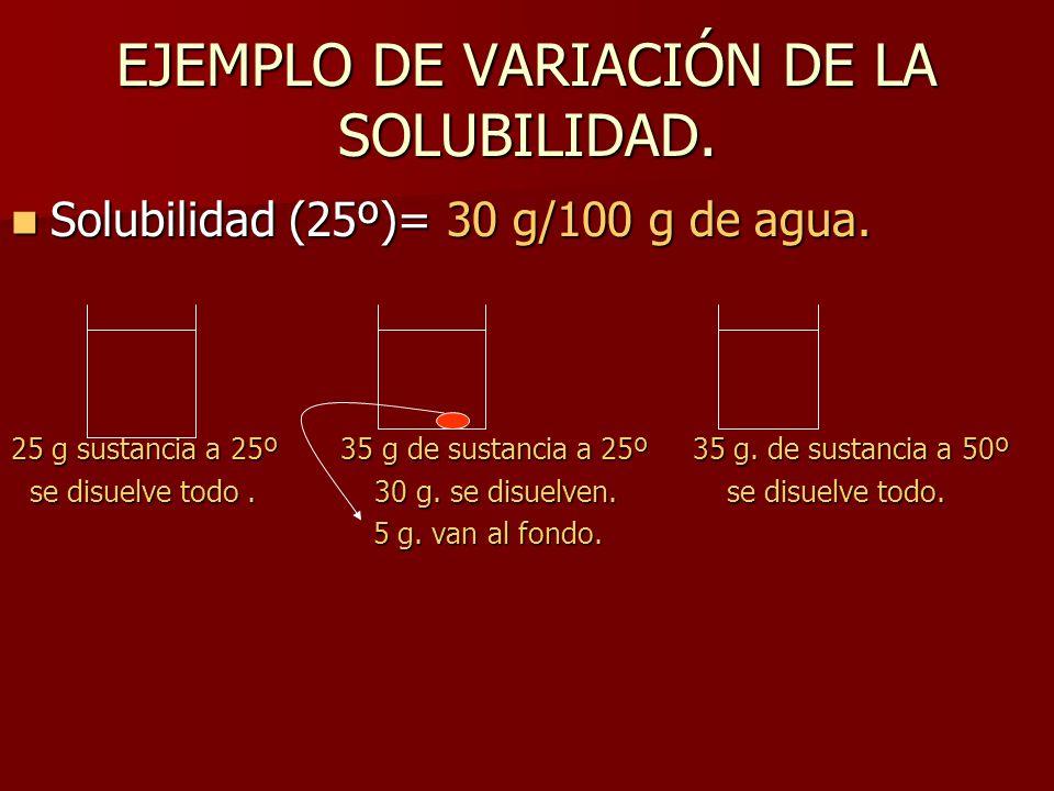 EJEMPLO DE VARIACIÓN DE LA SOLUBILIDAD. Solubilidad (25º)= 30 g/100 g de agua. Solubilidad (25º)= 30 g/100 g de agua. 25 g sustancia a 25º 35 g de sus