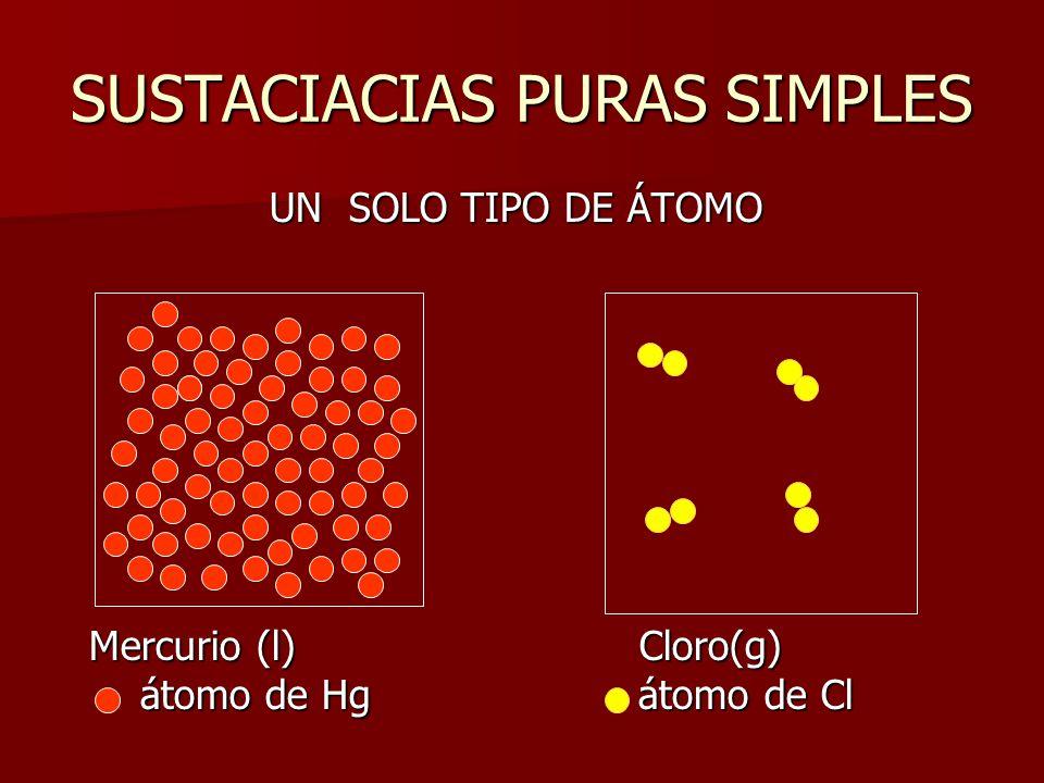 SUSTACIACIAS PURAS SIMPLES UN SOLO TIPO DE ÁTOMO UN SOLO TIPO DE ÁTOMO Mercurio (l) Cloro(g) átomo de Hg átomo de Cl átomo de Hg átomo de Cl