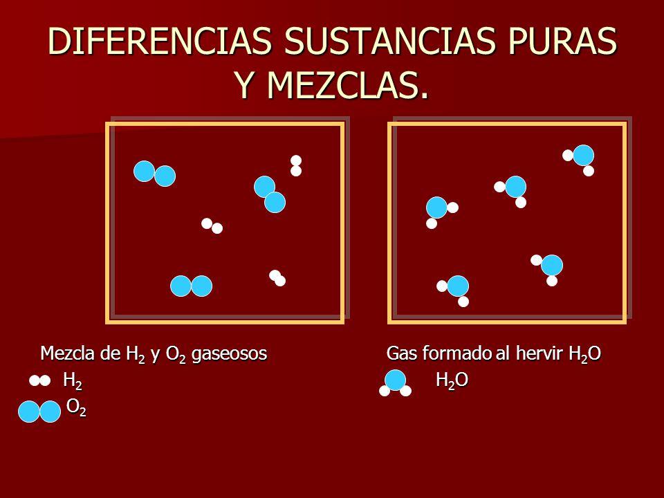 DIFERENCIAS SUSTANCIAS PURAS Y MEZCLAS. Mezcla de H 2 y O 2 gaseosos Gas formado al hervir H 2 O H 2 H 2 O H 2 H 2 O O 2 O 2