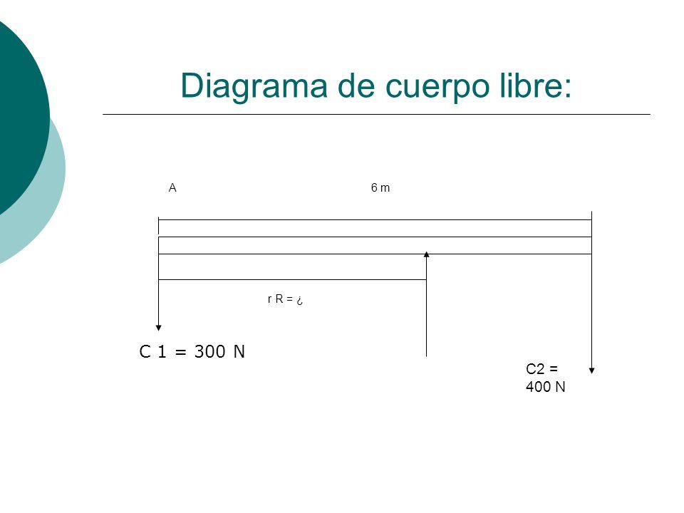 Diagrama de cuerpo libre: 6 m r R = ¿ A C2 = 400 N C 1 = 300 N