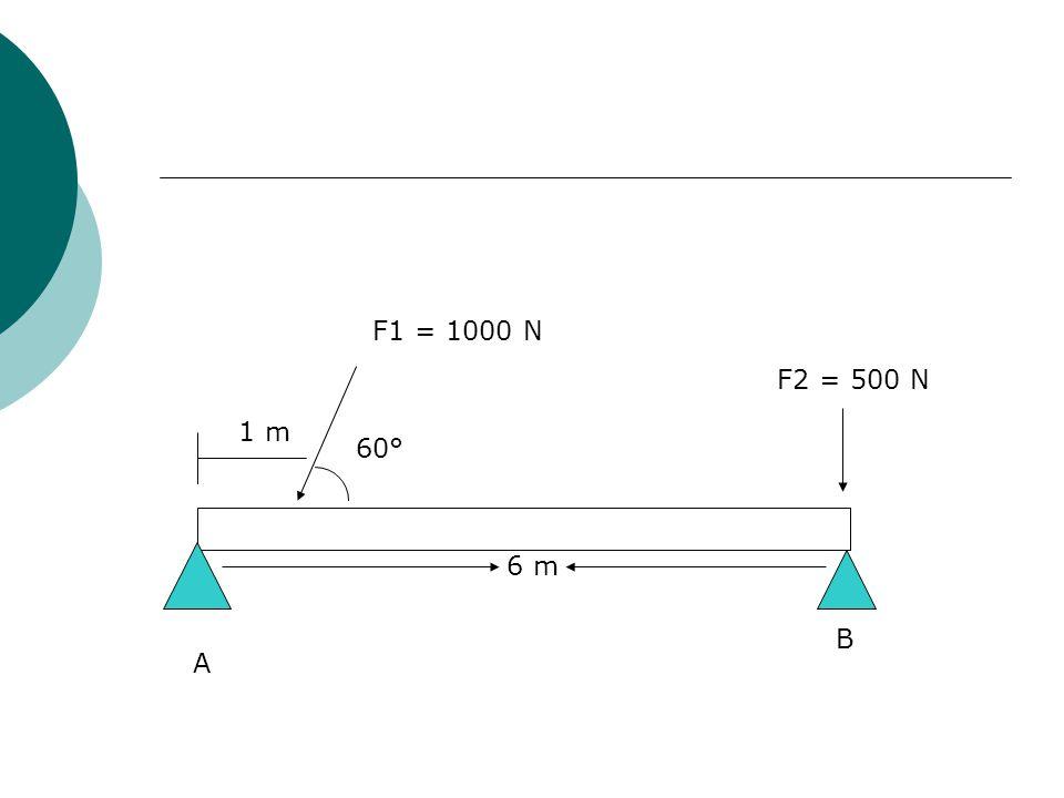 A B 6 m 1 m F1 = 1000 N F2 = 500 N 60°