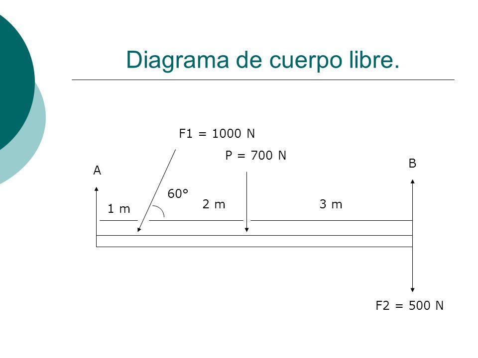 Diagrama de cuerpo libre. A 1 m P = 700 N 2 m B 3 m 60° F1 = 1000 N F2 = 500 N