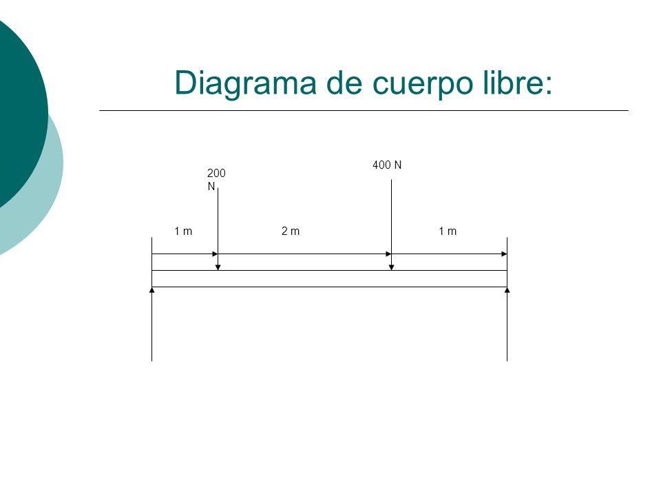 Diagrama de cuerpo libre: 200 N 400 N 1 m2 m1 m