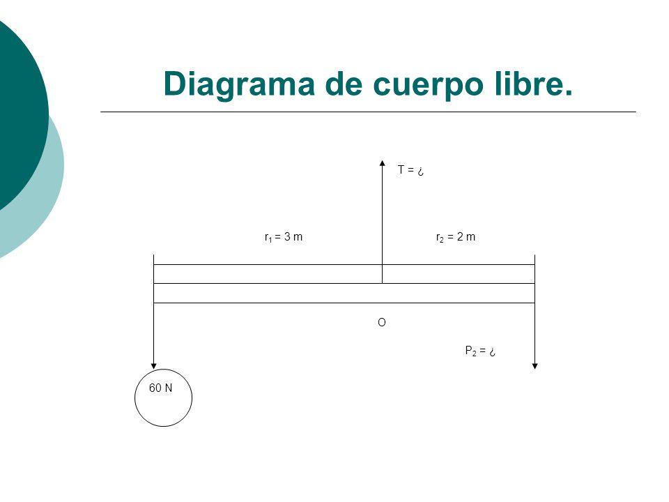 Diagrama de cuerpo libre. P 2 = ¿ T = ¿ r 1 = 3 mr 2 = 2 m O 60 N