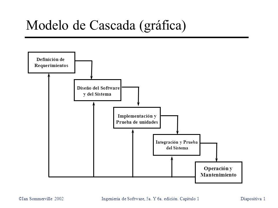 ©Ian Sommerville 2002Ingeniería de Software, 5a. Y 6a. edición. Capitulo 1Diapositiva1 Modelo de Cascada (gráfica) Definición de Requerimientos Diseño