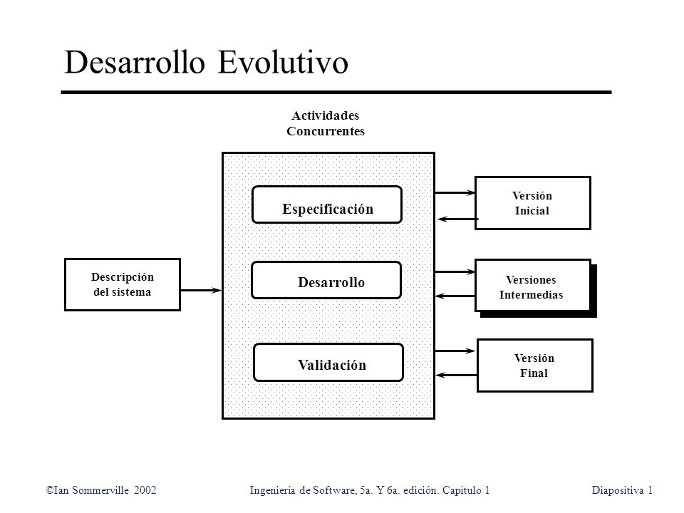 ©Ian Sommerville 2002Ingeniería de Software, 5a. Y 6a. edición. Capitulo 1Diapositiva1 Desarrollo Evolutivo Descripción del sistema Versión Inicial Ve