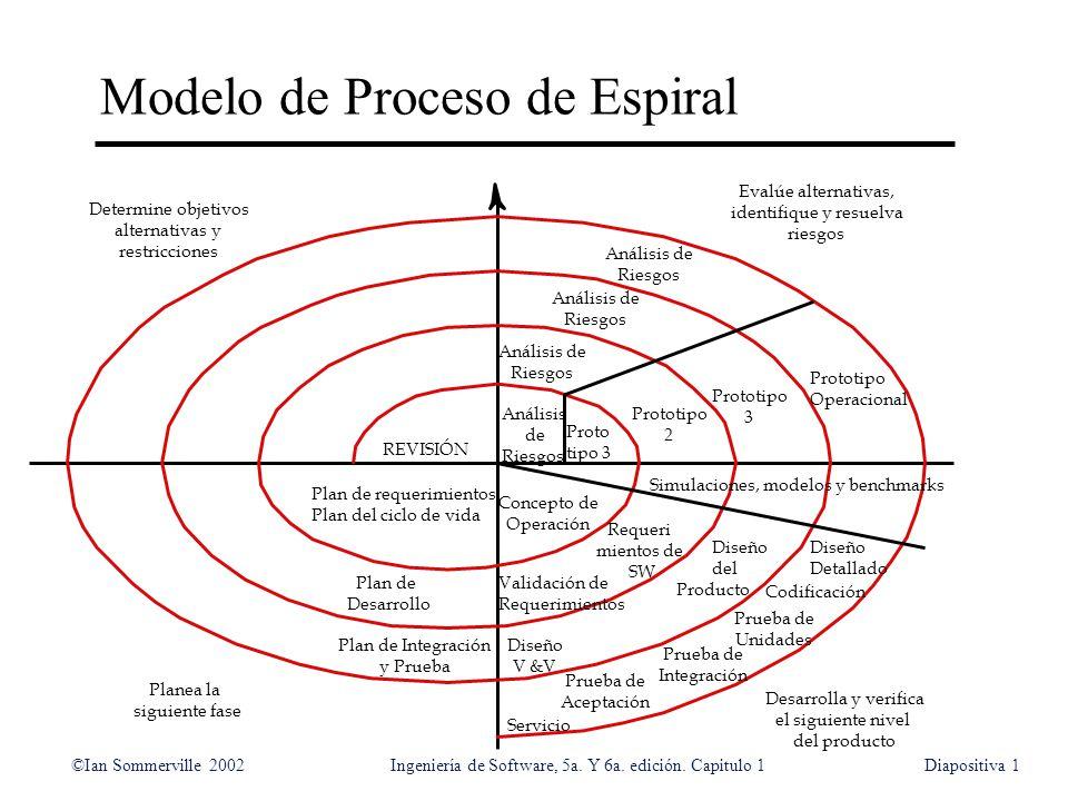©Ian Sommerville 2002Ingeniería de Software, 5a. Y 6a. edición. Capitulo 1Diapositiva1 Modelo de Proceso de Espiral Determine objetivos alternativas y