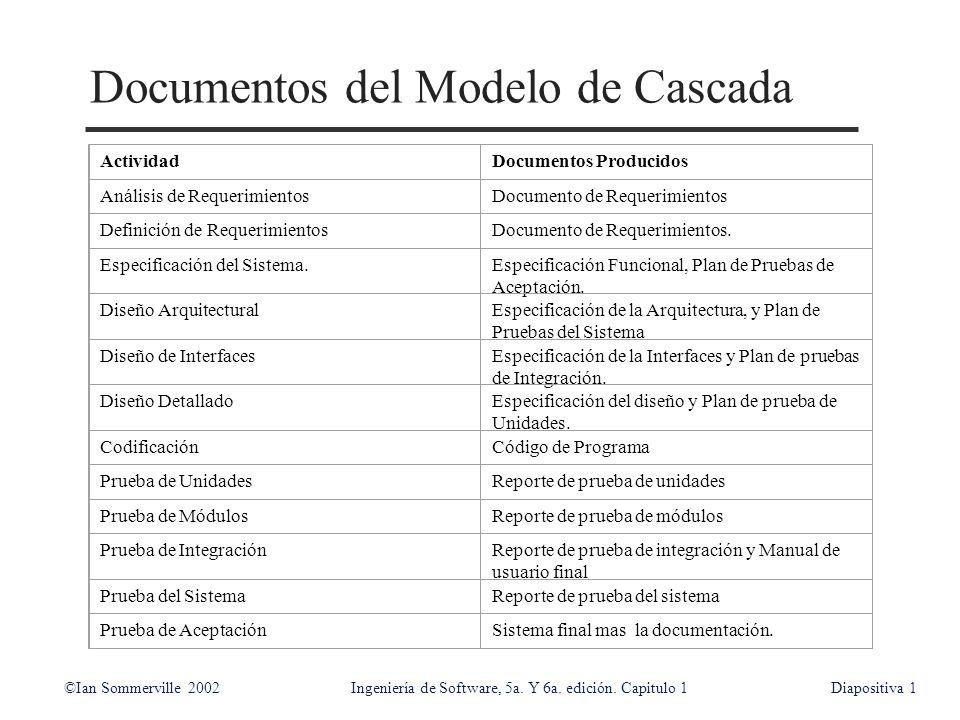 ©Ian Sommerville 2002Ingeniería de Software, 5a. Y 6a. edición. Capitulo 1Diapositiva1 Documentos del Modelo de Cascada ActividadDocumentos Producidos