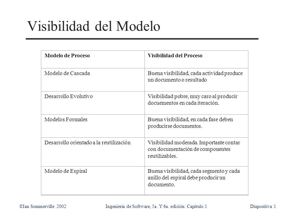 ©Ian Sommerville 2002Ingeniería de Software, 5a. Y 6a. edición. Capitulo 1Diapositiva1 Visibilidad del Modelo Modelo de ProcesoVisibilidad del Proceso
