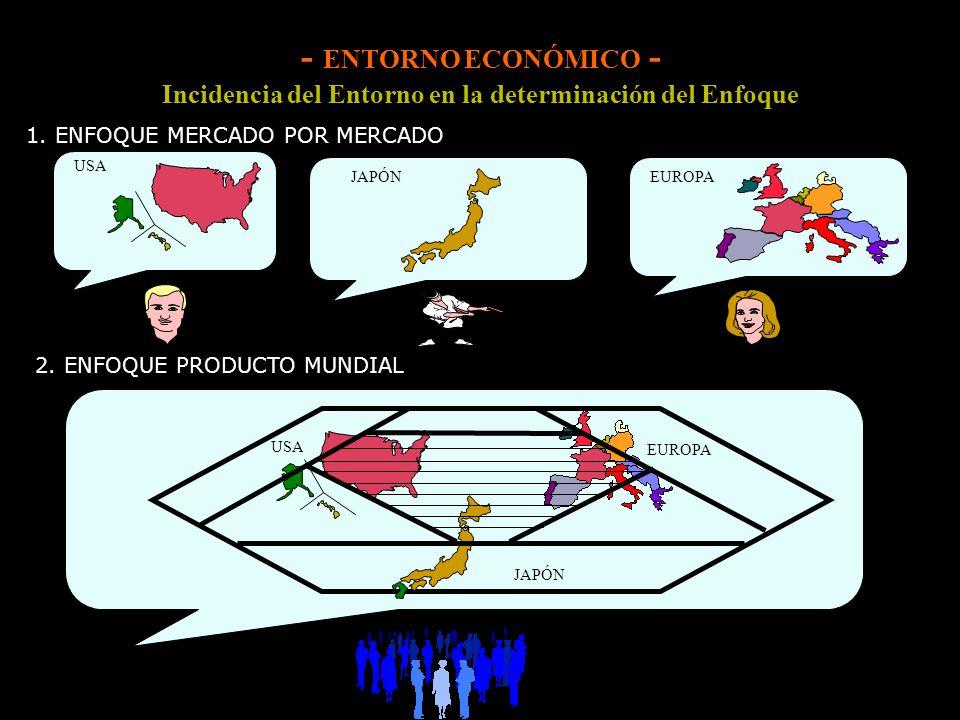 Incidencia del Entorno en la determinación del Enfoque 1. ENFOQUE MERCADO POR MERCADO 2. ENFOQUE PRODUCTO MUNDIAL USA JAPÓNEUROPA TRIADIANOS USA EUROP