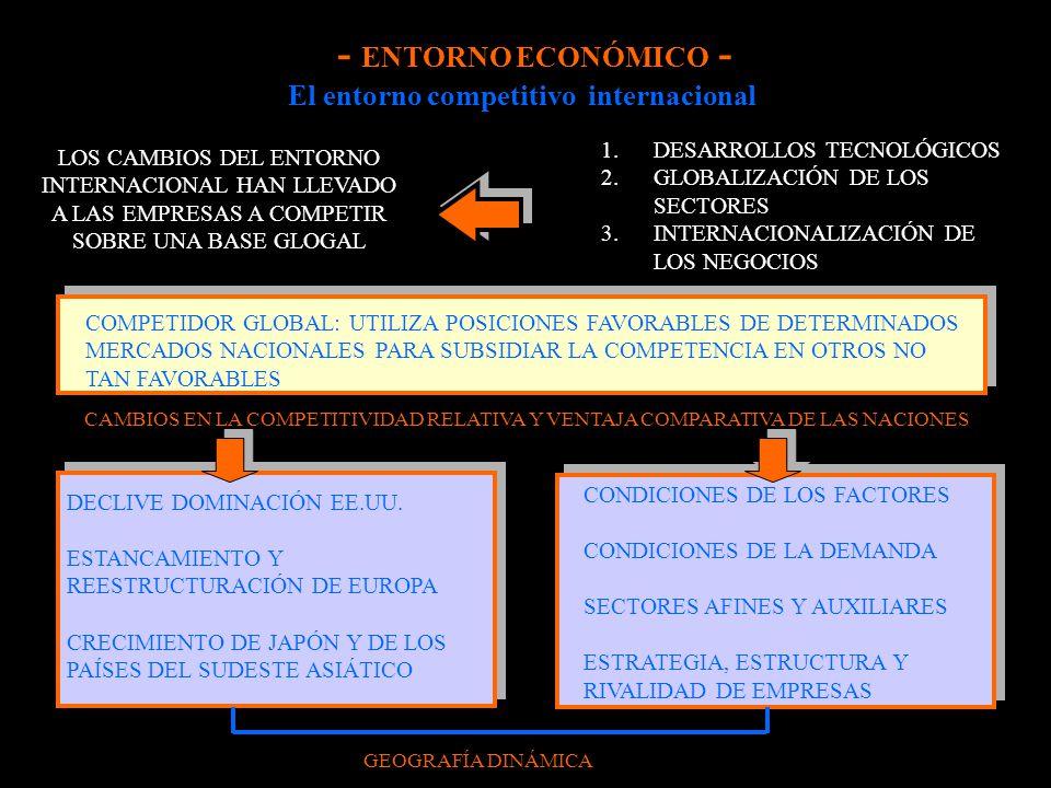 El entorno competitivo internacional COMPETIDOR GLOBAL: UTILIZA POSICIONES FAVORABLES DE DETERMINADOS MERCADOS NACIONALES PARA SUBSIDIAR LA COMPETENCI
