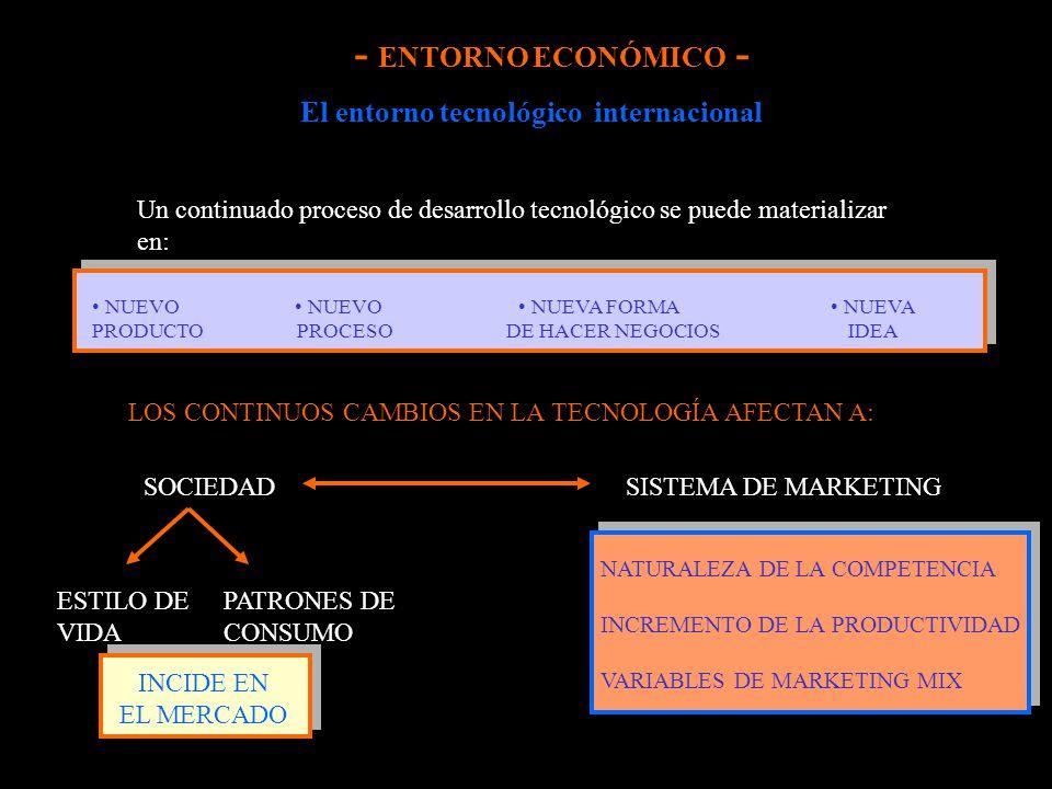 El entorno tecnológico internacional Un continuado proceso de desarrollo tecnológico se puede materializar en: NUEVO PRODUCTO NUEVO PROCESO NUEVA FORM