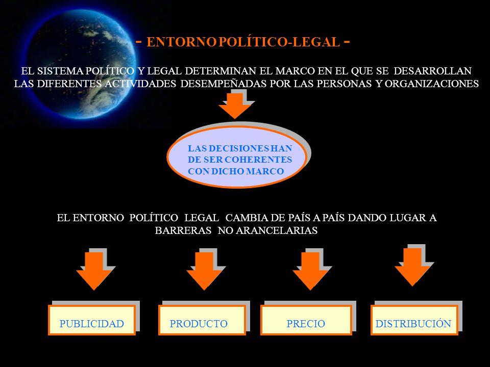 - ENTORNO POLÍTICO-LEGAL - EL SISTEMA POLÍTICO Y LEGAL DETERMINAN EL MARCO EN EL QUE SE DESARROLLAN LAS DIFERENTES ACTIVIDADES DESEMPEÑADAS POR LAS PE