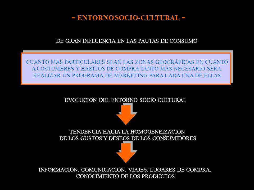 - ENTORNO SOCIO-CULTURAL - DE GRAN INFLUENCIA EN LAS PAUTAS DE CONSUMO CUANTO MÁS PARTICULARES SEAN LAS ZONAS GEOGRÁFICAS EN CUANTO A COSTUMBRES Y HÁB