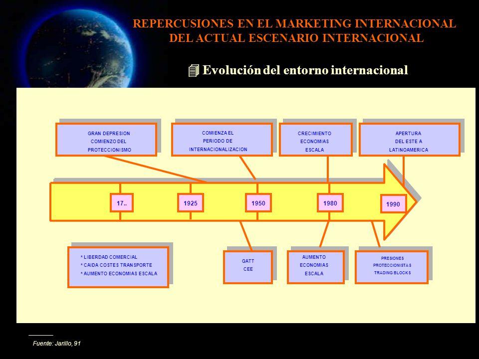 Fuente: Jarillo, 91 Evolución del entorno internacional COMIENZA EL PERIODO DE INTERNACIONALIZACION GRAN DEPRESION COMIENZO DEL PROTECCIONISMO CRECIMI