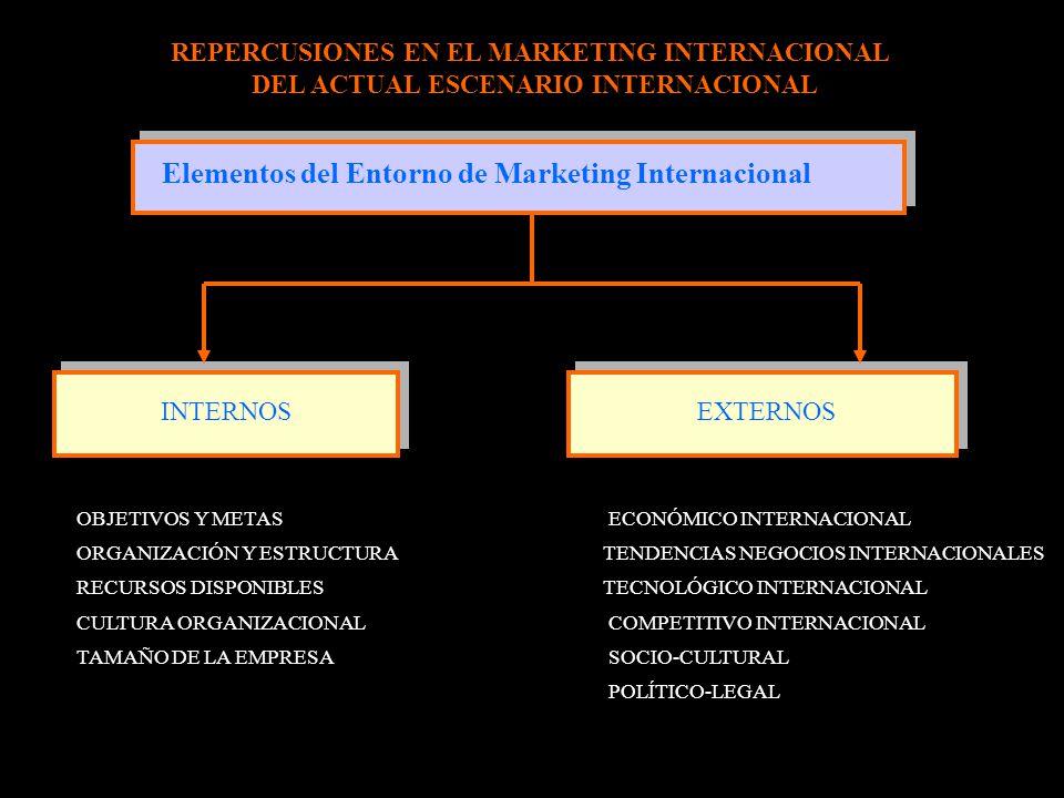 Elementos del Entorno de Marketing Internacional INTERNOS EXTERNOS / OBJETIVOS Y METAS / ORGANIZACIÓN Y ESTRUCTURA / RECURSOS DISPONIBLES / CULTURA OR