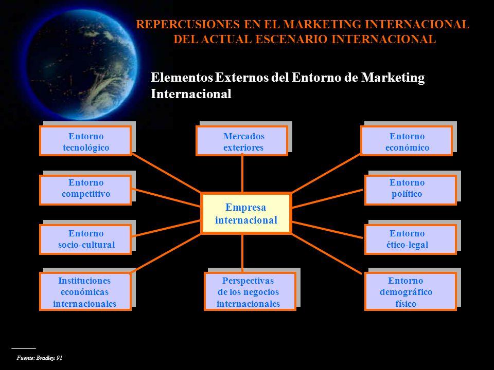 Elementos Externos del Entorno de Marketing Internacional Empresa internacional Entorno tecnológico Entorno competitivo Entorno socio-cultural Institu