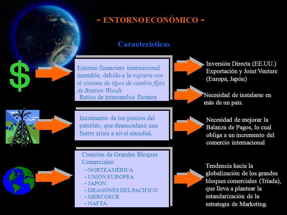 - ENTORNO ECONÓMICO - Componentes de los países de la Tríada ANTECEDENTES ACADÉMICOS NIVELES DE INGRESOS ESTILOS DE VIDA EMPLEO DEL TIEMPO LIBRE ASPIRACIONES PARECIDAS INFRAESTRUCTURAS NACIONALES PARECIDAS SISTEMAS TELEFÓNICOS ELIMINACIÓN DE DESPERDICIOS TRANSMISIÓN DE ENERGÍA SISTEMAS DE GOBIERNO ECONOMÍA MADURA Y ESTANCADA POBLACIÓN ENVEJECIDA FALTA DE EMPLEO DESARROLLOS TECNOLÓGICOS DINÁMICOS INCREMENTO COSTES DE INVESTIGACIÓN