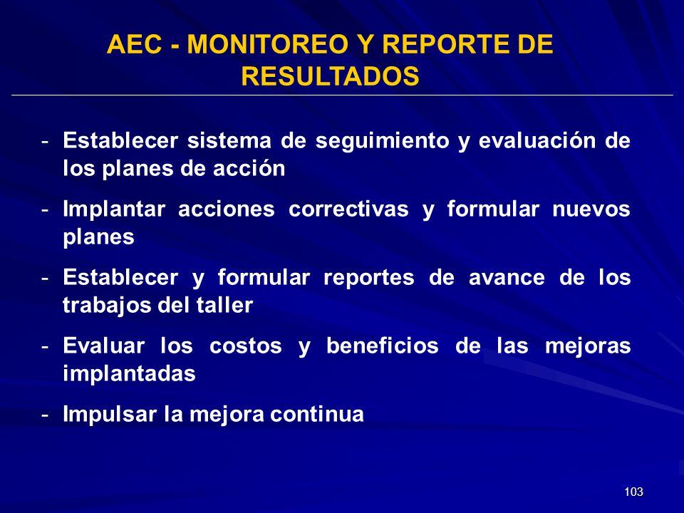 103 AEC - MONITOREO Y REPORTE DE RESULTADOS -Establecer sistema de seguimiento y evaluación de los planes de acción -Implantar acciones correctivas y