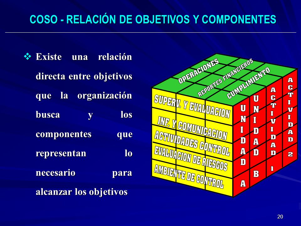 20 COSO - RELACIÓN DE OBJETIVOS Y COMPONENTES Existe una relación directa entre objetivos que la organización busca y los componentes que representan