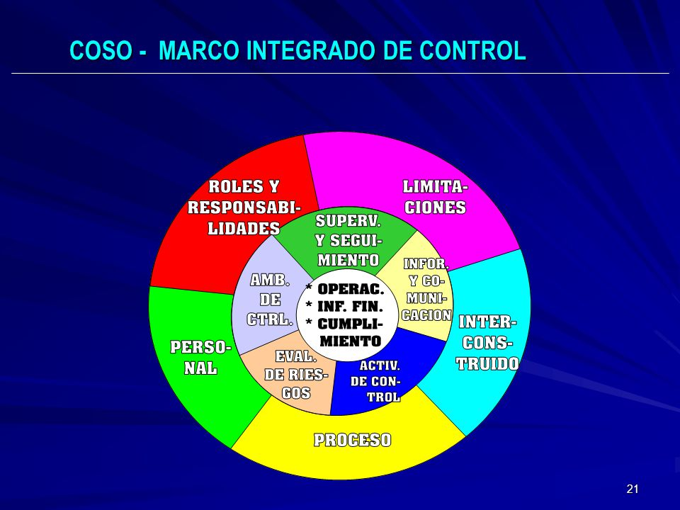 21 COSO - MARCO INTEGRADO DE CONTROL