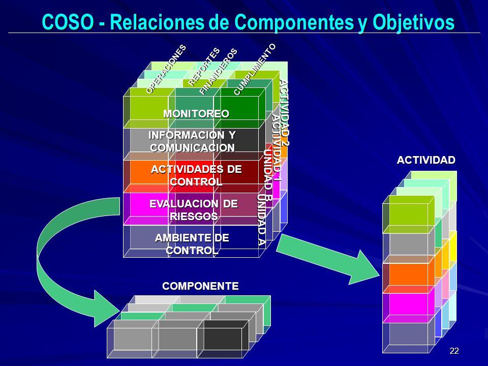 22 OPERACIONES REPORTESFINANCIEROS CUMPLIMIENTO MONITOREO INFORMACION Y COMUNICACION ACTIVIDADES DE CONTROL EVALUACION DE RIESGOS AMBIENTE DE CONTROL