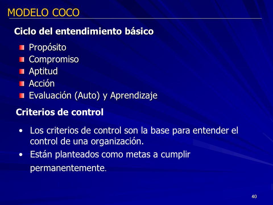 40 Ciclo del entendimiento básico PropósitoCompromisoAptitudAcción Evaluación (Auto) y Aprendizaje MODELO COCO Criterios de control Los criterios de c