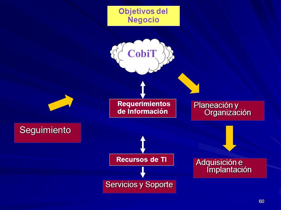 60 CobiT Objetivos del Negocio Recursos de TI Requerimientos de Información Seguimiento Seguimiento Planeación y Organización Adquisición e Implantaci