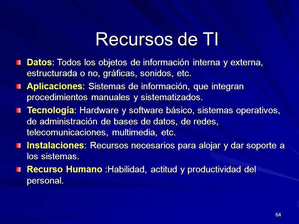 64 Recursos de TI Datos: Todos los objetos de información interna y externa, estructurada o no, gráficas, sonidos, etc. Aplicaciones: Sistemas de info
