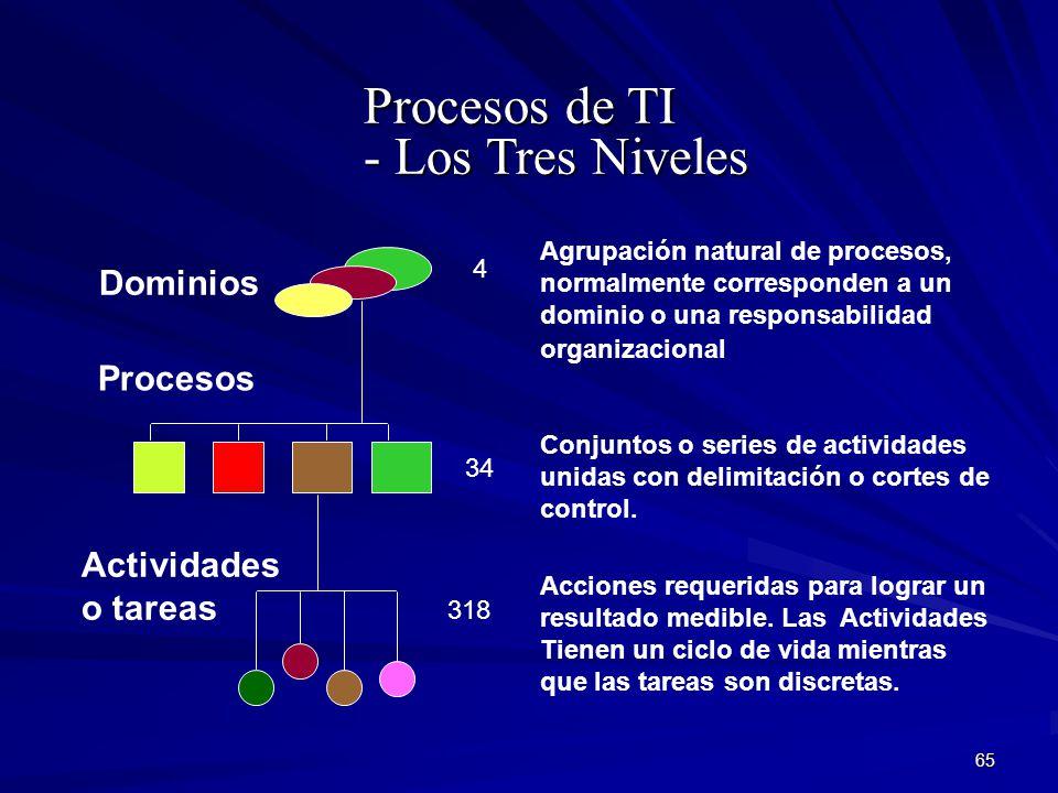 65 Procesos de TI - Los Tres Niveles Dominios Agrupación natural de procesos, normalmente corresponden a un dominio o una responsabilidad organizacion