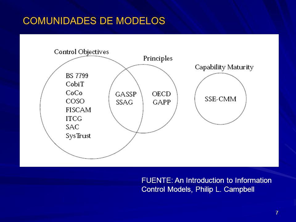 58 Procesos TI Dominios Procesos Actividades CUBO de CobiT Relación entre los componentes Datos Applicaciones Tecnología Instalaciones Recurso Humano Recursos de TI Calidad Confiabilidad Seguridad Criterios de la Información (7) Cobit - Estructura